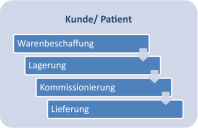 kundepatient-grafik.